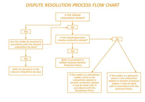 dispute resolution flowchart member protection dispute resolution policy netball