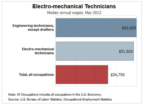 about us electro computer warehouse global source for what is mechatronics why should i earn a degree in it