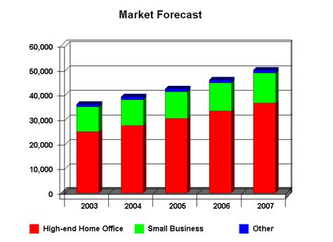 what is a market forecast bplans