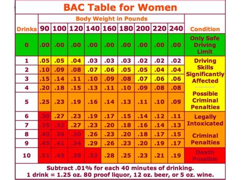 on average does it take 3 to 4 mnths for hair growth with biotin how many drinks will get you a dui chart patch