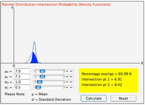 calculator using applet normal distribution intersection calculator