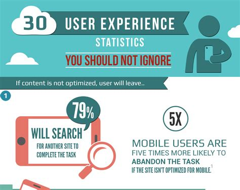 Room Design App Free 30 ux statistics you should not ignore infographic