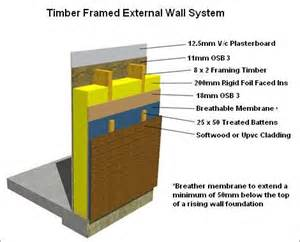 how to build an external timber wall clad with vertical larch google search extension 2