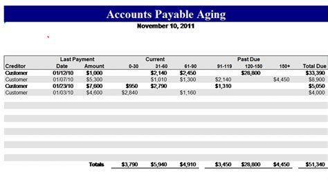 accounts payable aging related excel templates