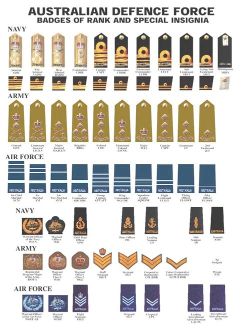 current us army rank structure australian ranks jpg 897 215 1271 wwii uniforms