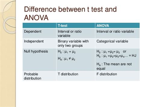 test anova anova f test and differentiation