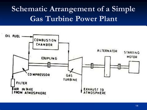schematic diagram of gas turbine power plant gas turbines