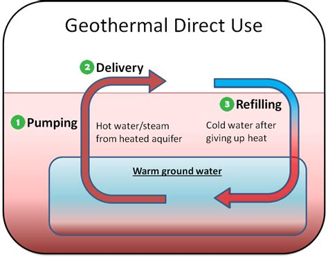 thermal use of shallow groundwater books geothermal heating and cooling technologies renewable