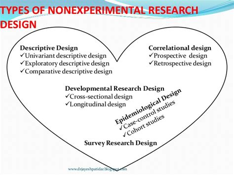 experimental design proposal write about something that s important types of research