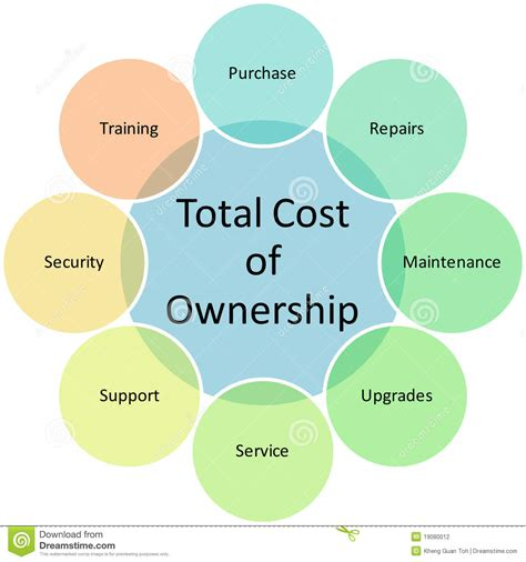 Total Mba Cost Tepper by Total Cost Ownership Diagram Stock Illustration
