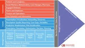 needed a value chain model for data analytics chilmark