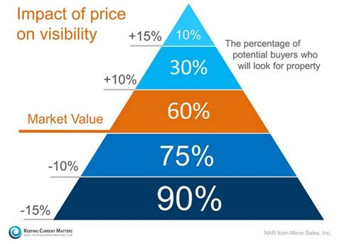 pricing triangle bubbleinfo bubbleinfo