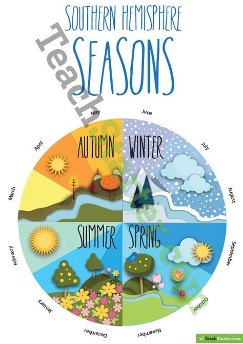 the southern hemisphere seasons in the southern hemisphere