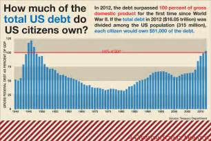 Debt Ceiling Explained by The Debt Ceiling Battle Explained In 12 Charts The