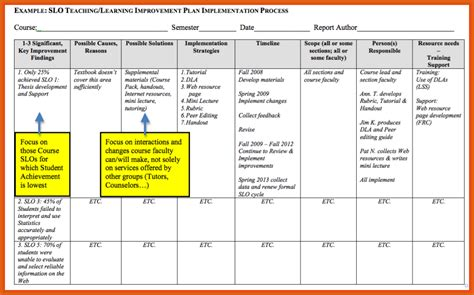 performance improvement plan exle apa exles