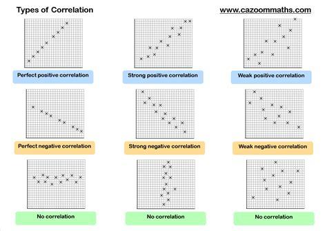 correlation worksheet correlation worksheet virallyapp printables worksheets