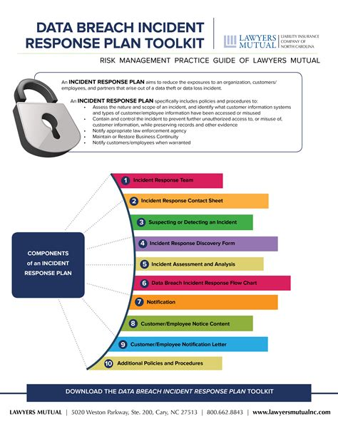 Credit Card Breach Incident Response Plan Template by Data Breach Incident Response Plan Toolkit Infographic