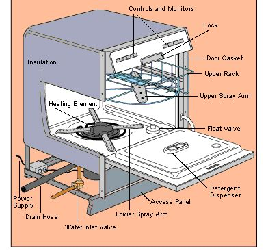 Plumbing For Dishwasher Installation by How To Install Or Replace A Dishwasher