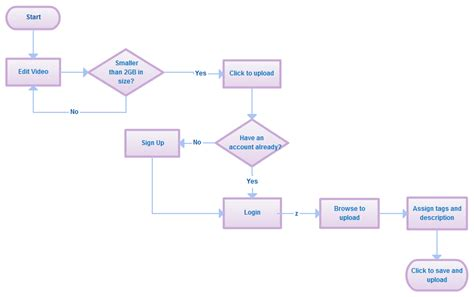 cycle flow chart template best photos of process flow diagram template word