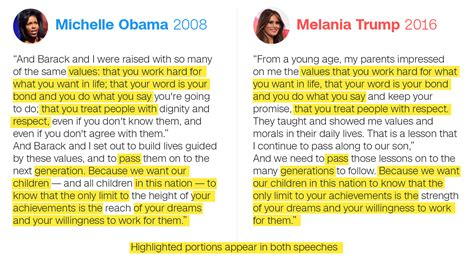 Donald Trump Speech Transcript | outhousers exclusive the truth behind melania trump s