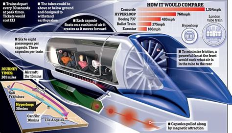 elon musk hyperloop news wordlesstech hyperloop by elon musk updated