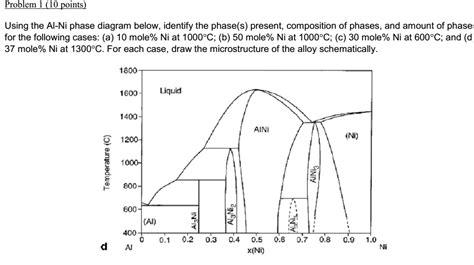 al ni phase diagram solved using the al ni phase diagram below identify the chegg