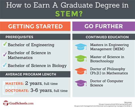 Phd Vs Mba Salaries by Graduate Science Degrees Stem Graduate Degrees