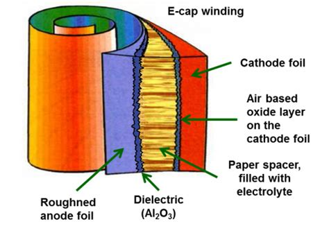layer capacitor ftb layer capacitor wiki 28 images capacitor battery wiki 28 images audio capacitorcar lifier in
