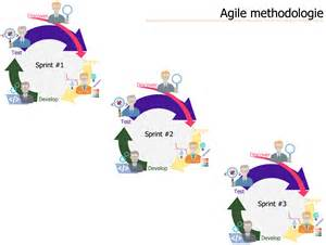 Agile Methodology Templates by Agile Methodology Templates The Agile