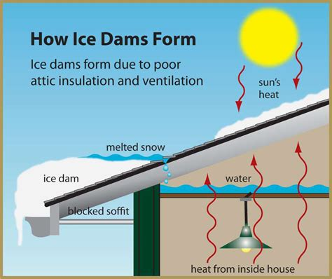 How To Prevent Roof Dams Experiencing Damming We Repair And Service Roofs