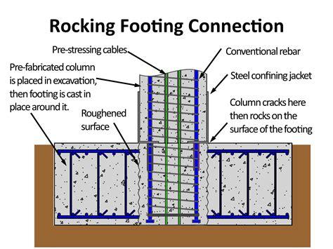 earthquake resistant design new bridge design improves earthquake resistance reduces