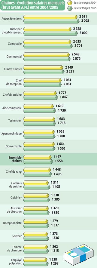 salaire d un chef de cuisine salaire chef de rang 28 images chef de produit salaire