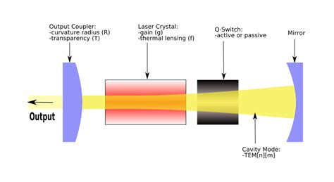 how laser diode works the laser how it works
