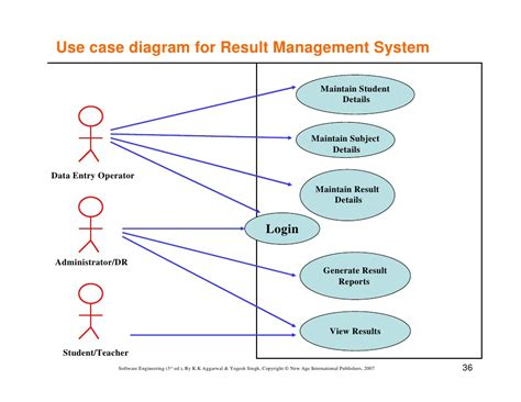 use diagrams use diagram for admission system pdf