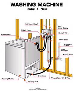 washing machine water lines shutoff valve diagram aaa