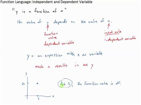 Language Independent | function language independent and dependent variable
