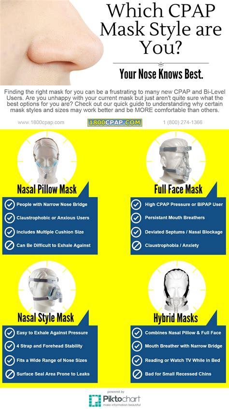 Types Of Cpap Machines by Cpap Machines And Masks For Sleep Apnea
