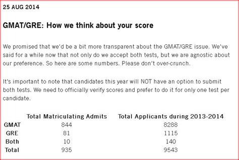Bc Berckley Mba Gmat Score by Gre Vs Gmat Scores Submitted To Harvard Hbs