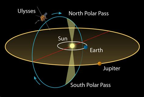 diagram of planets orbiting the sun a cool sun for cool nasa space place