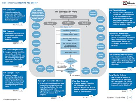 Board Oversight Of Management S Risk Appetite And Tolerance It Audit Universe Template