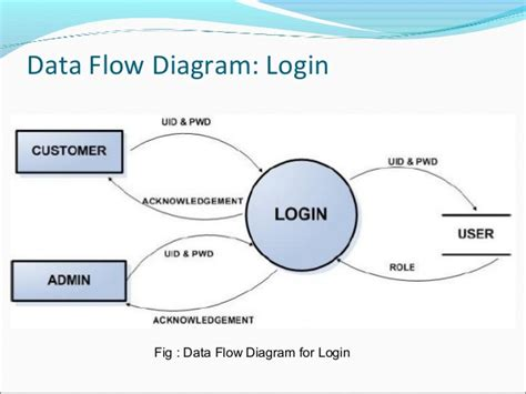 data flow diagram for login dfd diagram login image collections how to guide and