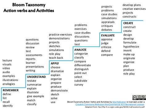 Is S Verb bloom taxonomy verbs and activities