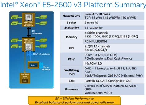 intel 18 haswell ep xeon e5 v3 preview hothardware