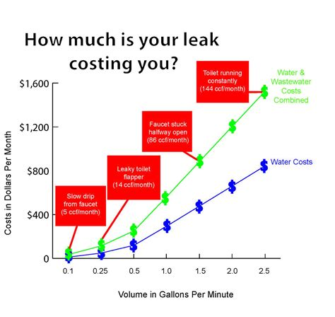 How Much Is Plumbing by Plumbing Leak 11 Tips For The Florida Homeowner Bulldog