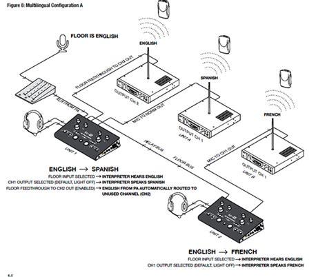 Headset Penerjemah Bahasa Alat Interpreter System Williamssound Peralatan Interpreter