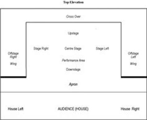 Design A St Template image result for robin stage set robin stage set robin hoods and robins