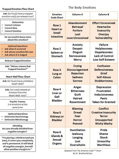 body code chart  google search emotion chart