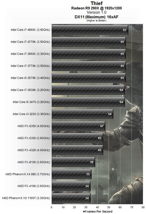 bench cpu thief benchmarked graphics cpu performance gt cpu