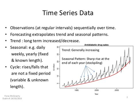 pattern analysis time series time series analysis fpp package