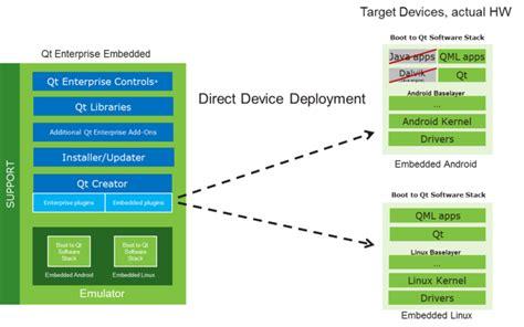 qt layout border color forum opennet ru quot второй выпуск qt enterprise embedded